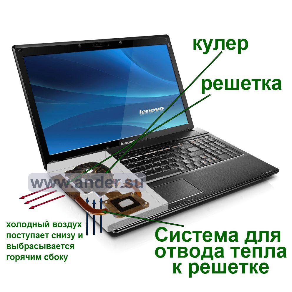 Не включается ноутбук черный экран 2018