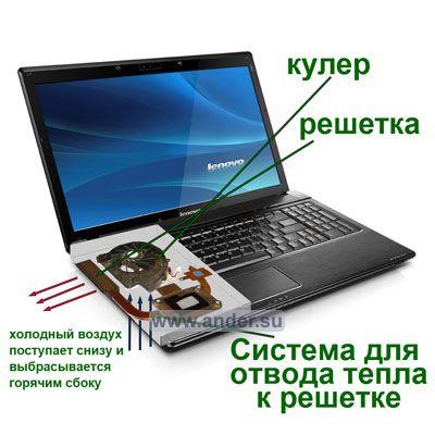 Почему ноутбук выключается из-за пыли под нагрузкой - устройство системы охлаждения
